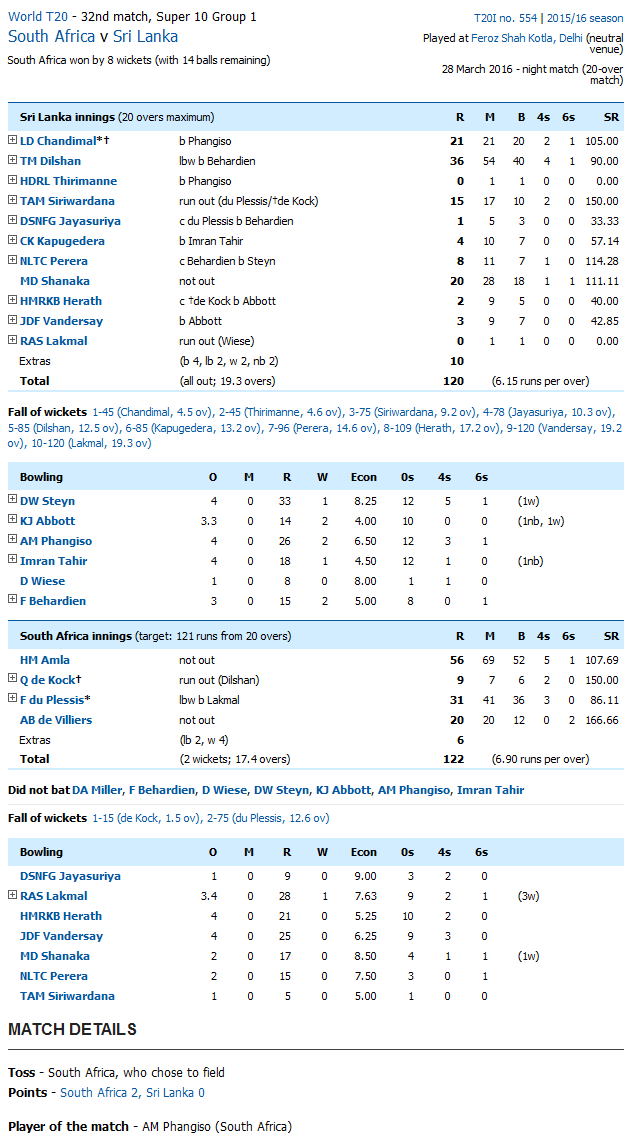 South Africa vs Sri Lanka Score Card